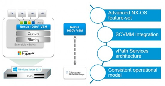 Cisco Nexus 1000v Virtual Switch diagram courtesy of Cisco.com